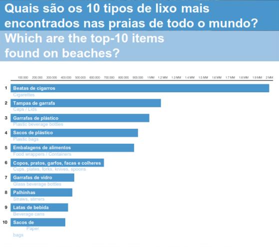 As beatas de cigarro são o resíduo que podemos encontrar em maior quantidade nas nossas praias.
