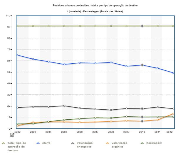Gráfico de resíduos urbanos produzidos: total e por tipo de operação de destino (PORDATA)