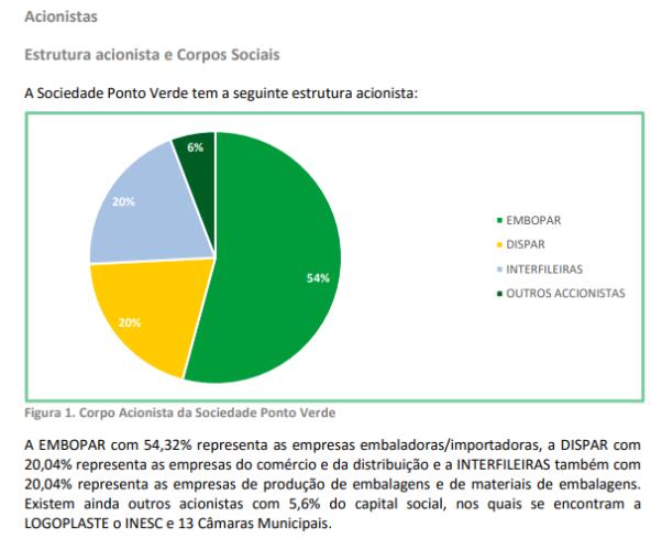 Distribuição dos accionistas da Sociedade Ponto Verde (2017)